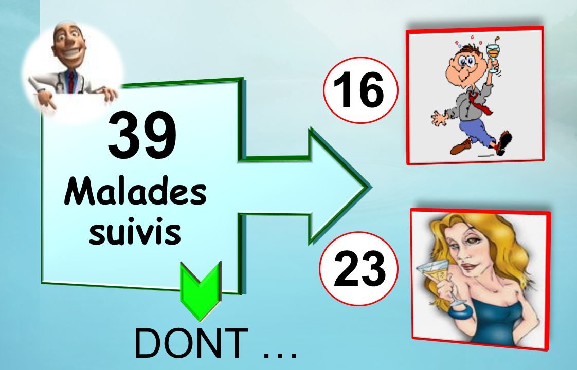 16 39 Malades suivis 23 DONT …