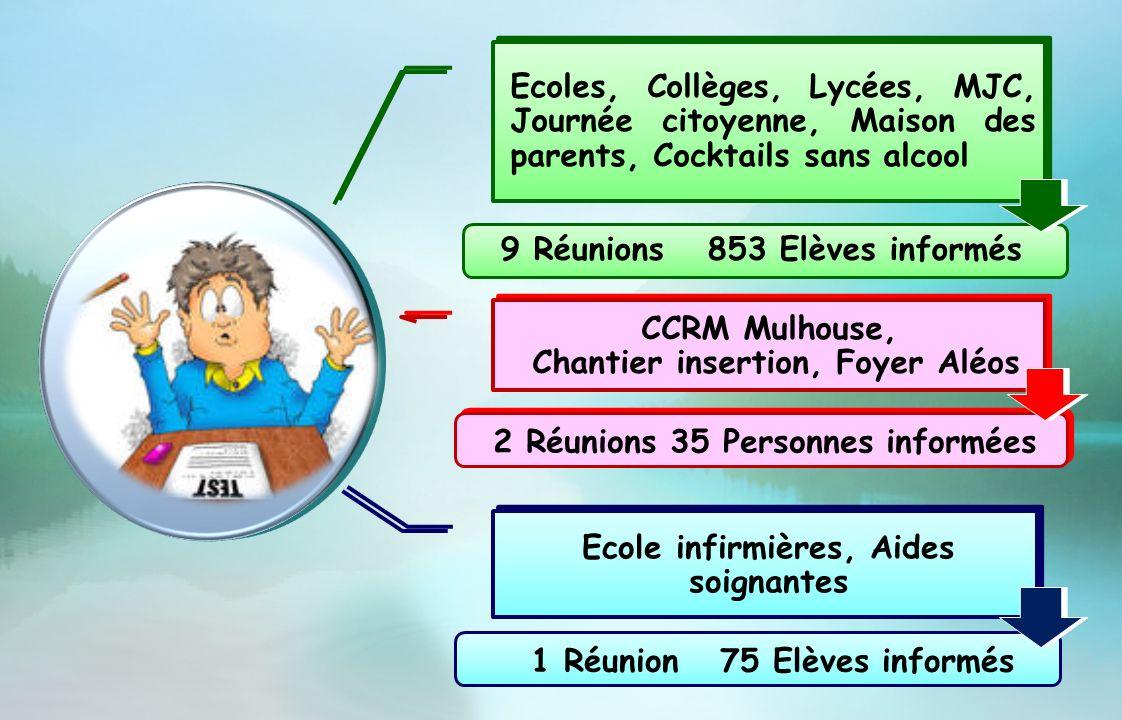 9 Réunions 853 Elèves informés