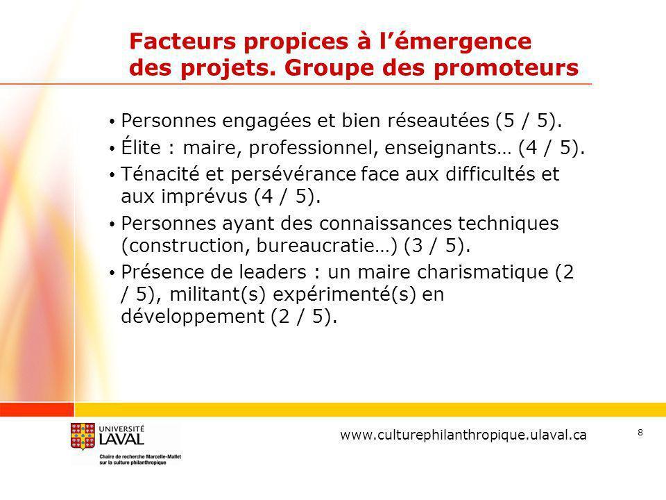 Facteurs propices à l'émergence des projets. Groupe des promoteurs