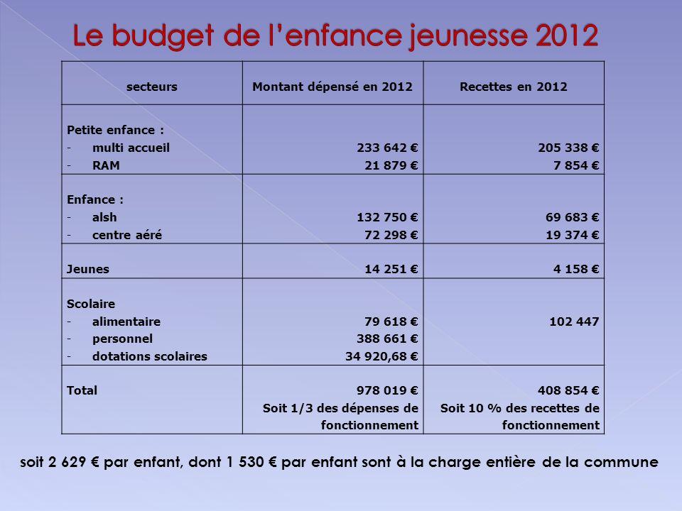 Le budget de l'enfance jeunesse 2012