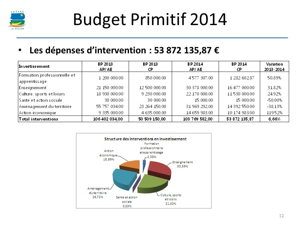 Budget Primitif 2014 Les dépenses d'intervention : 53 872 135,87 €
