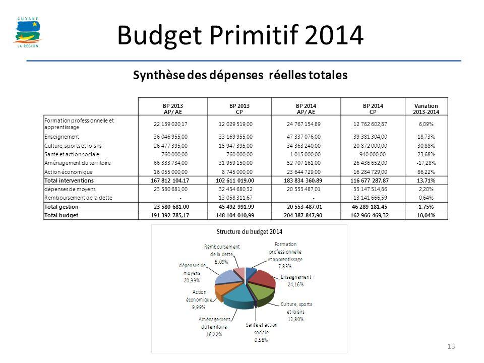 Synthèse des dépenses réelles totales