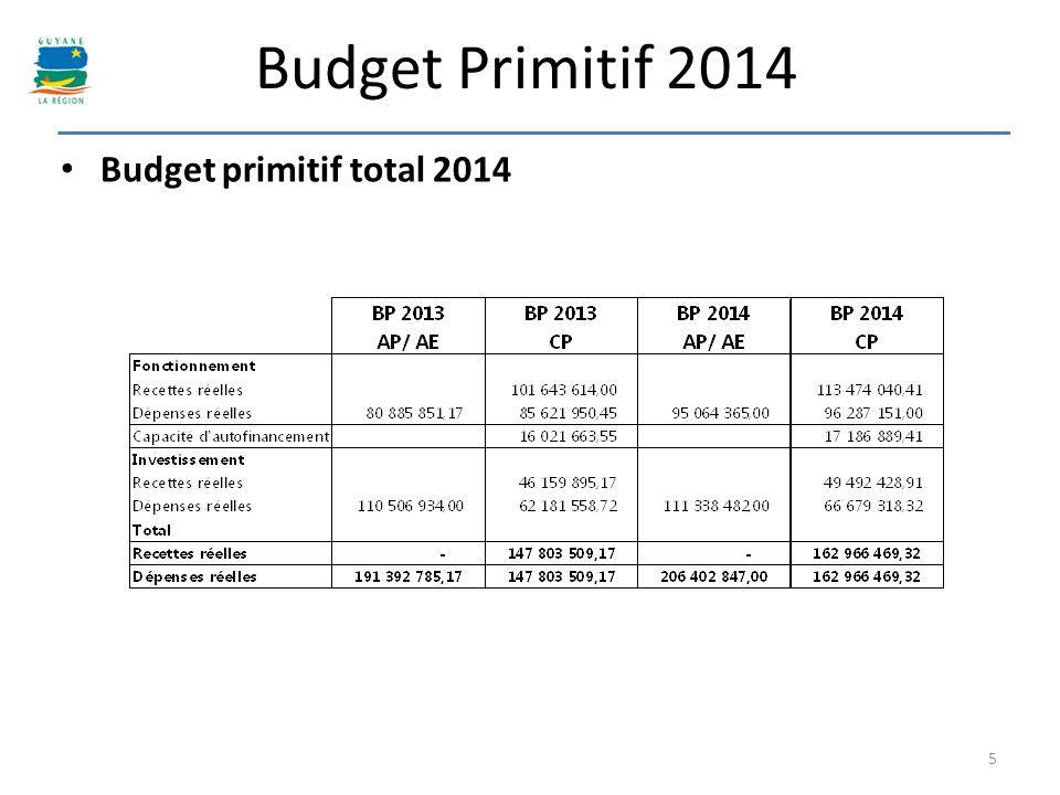 Budget Primitif 2014 Budget primitif total 2014
