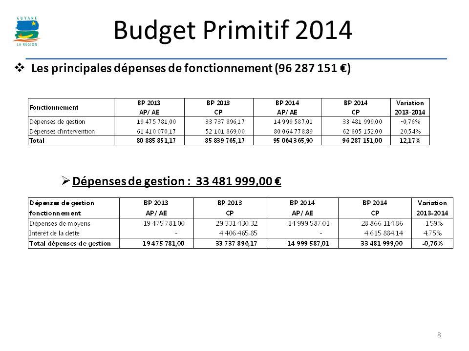 Budget Primitif 2014 Les principales dépenses de fonctionnement (96 287 151 €) Dépenses de gestion : 33 481 999,00 €