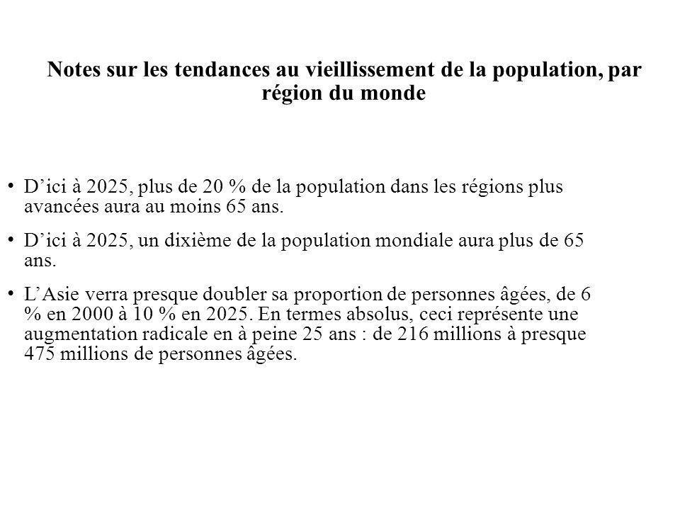 Notes sur les tendances au vieillissement de la population, par région du monde