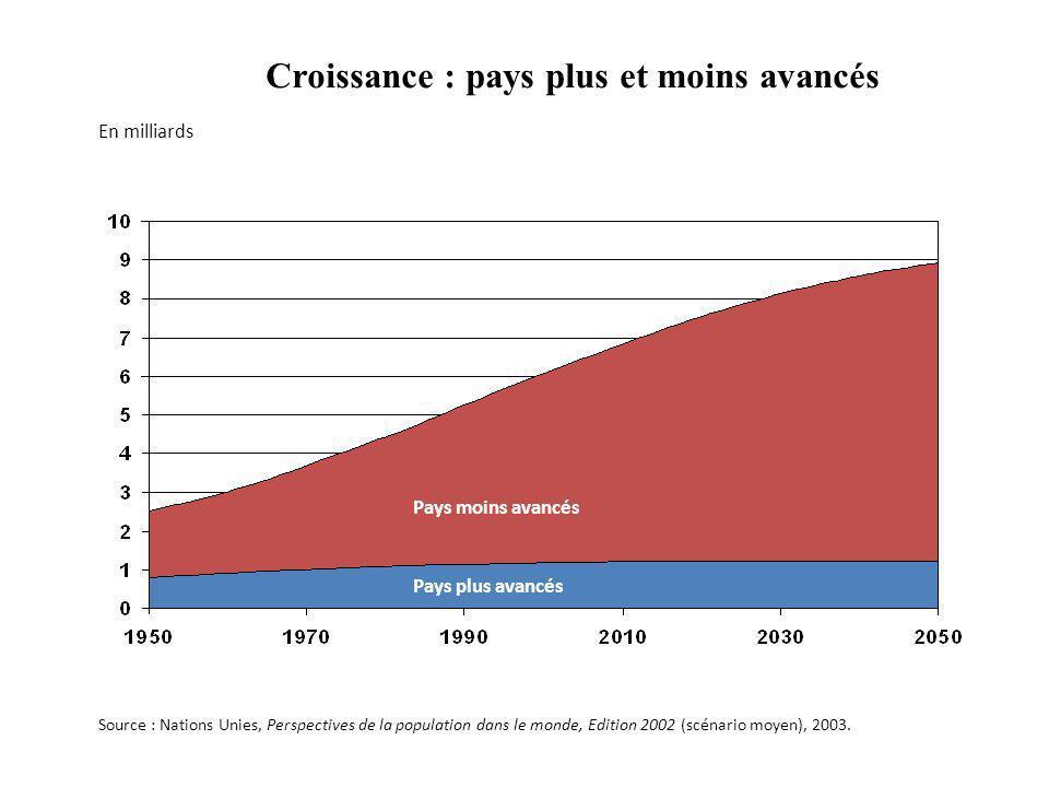 Croissance : pays plus et moins avancés