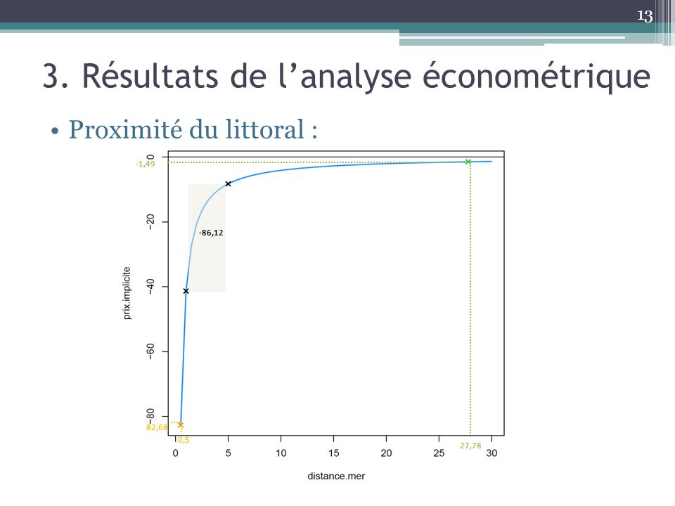 3. Résultats de l'analyse économétrique