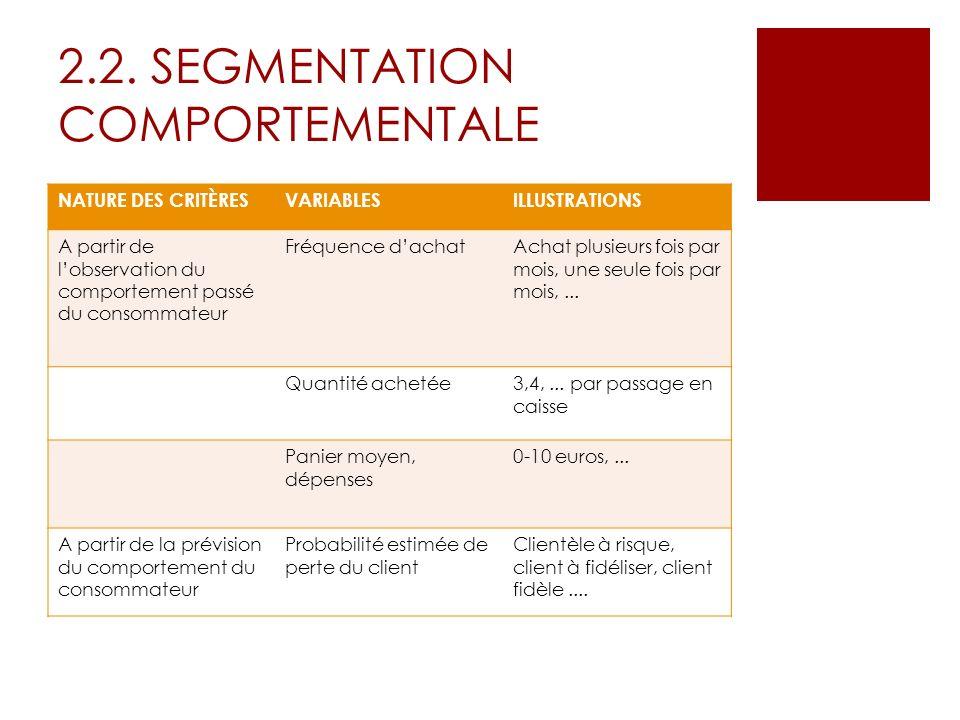 2.2. SEGMENTATION COMPORTEMENTALE