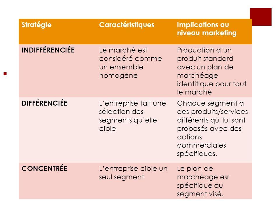 Stratégie Caractéristiques. Implications au niveau marketing. INDIFFÉRENCIÉE. Le marché est considéré comme un ensemble homogène.