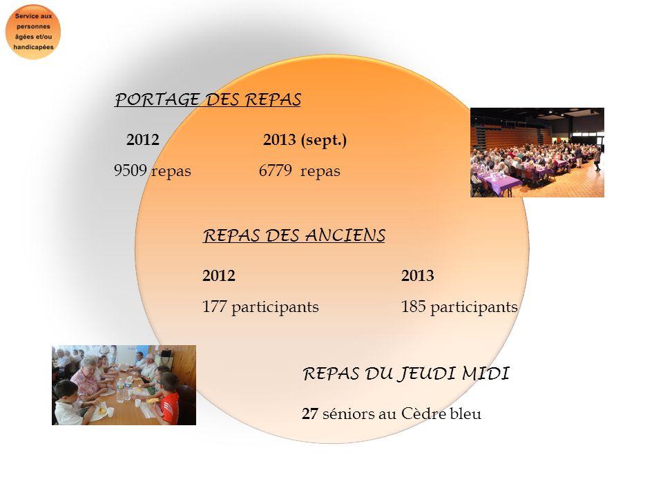 PORTAGE DES REPAS 2012 2013 (sept.) 9509 repas 6779 repas. REPAS DES ANCIENS. 2012 2013.