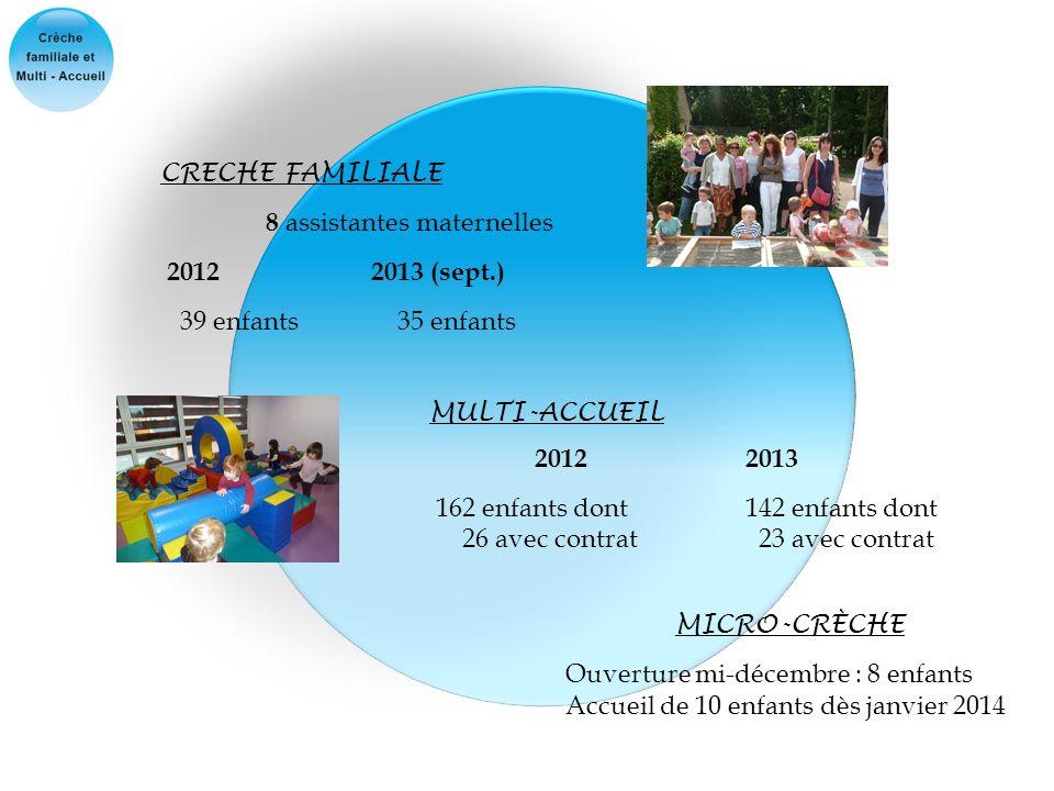 CRECHE FAMILIALE 8 assistantes maternelles. 2012 2013 (sept.) 39 enfants 35 enfants. MULTI-ACCUEIL.