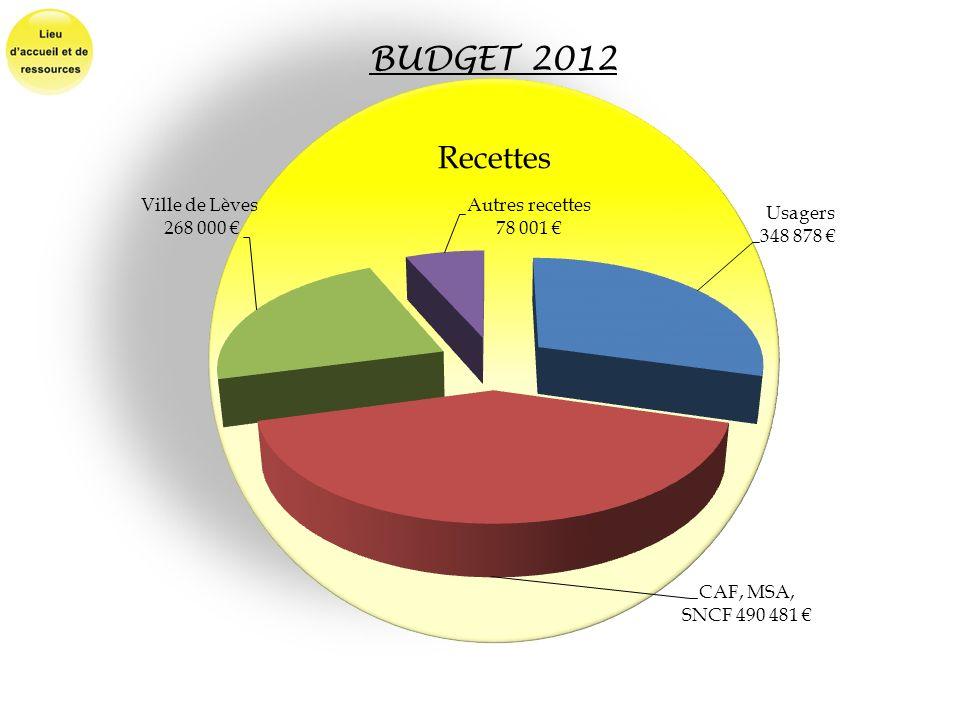 BUDGET 2012 Recettes