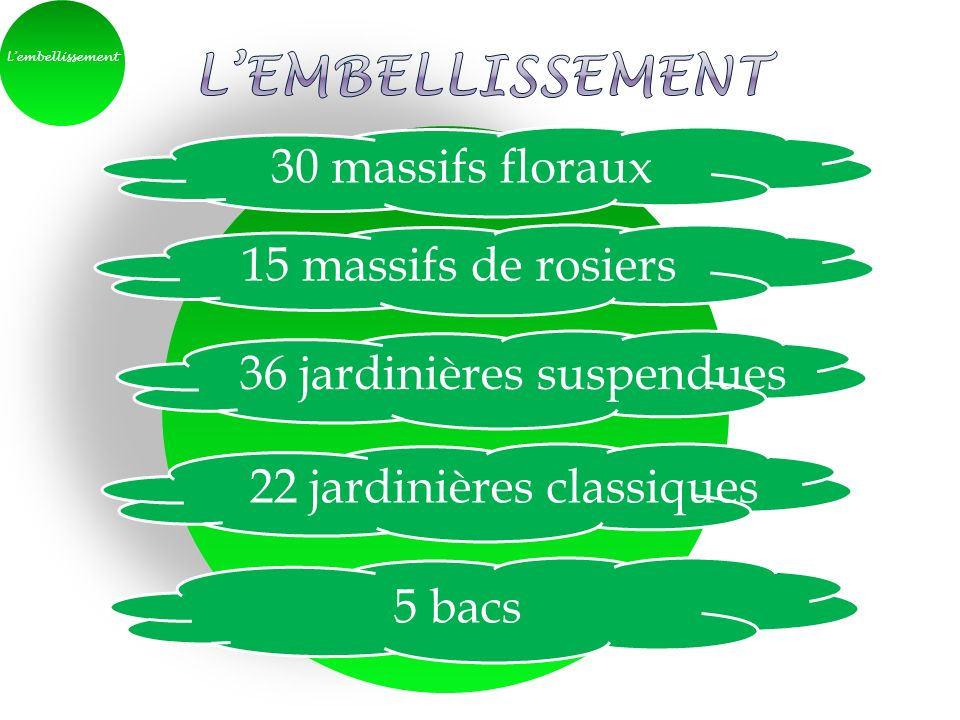L'embellissement 30 massifs floraux 15 massifs de rosiers
