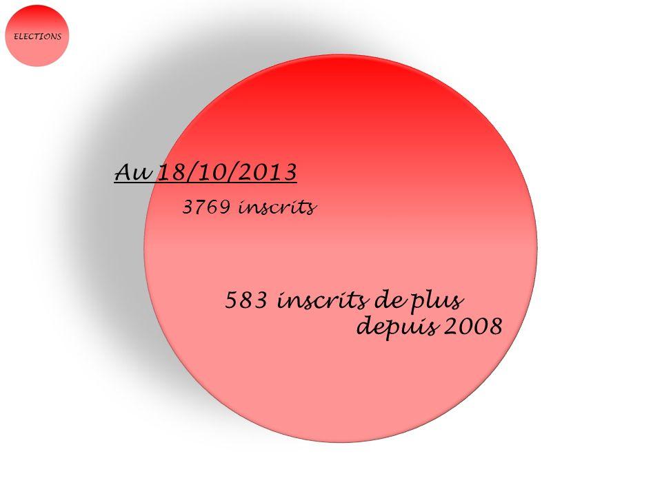 Au 18/10/2013 3769 inscrits 583 inscrits de plus depuis 2008