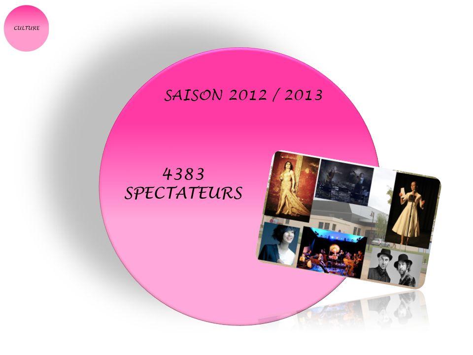 SAISON 2012 / 2013 4383 SPECTATEURS