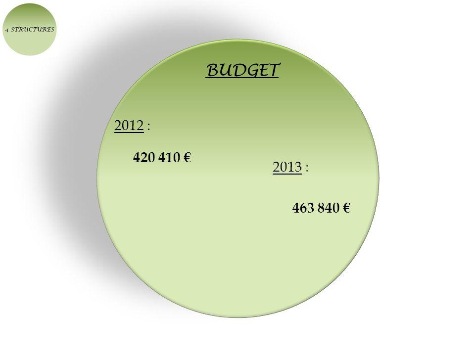 BUDGET 2012 : 420 410 € 2013 : 463 840 €