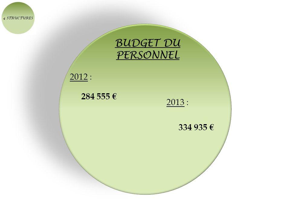 BUDGET DU PERSONNEL 2012 : 284 555 € 2013 : 334 935 €