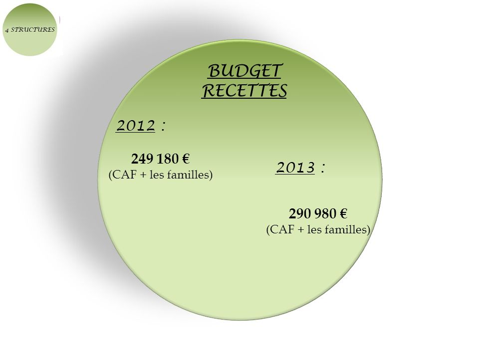 BUDGET RECETTES 2012 : 249 180 € 2013 : 290 980 € (CAF + les familles)