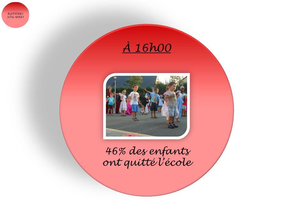 À 16h00 46% des enfants ont quitté l'école