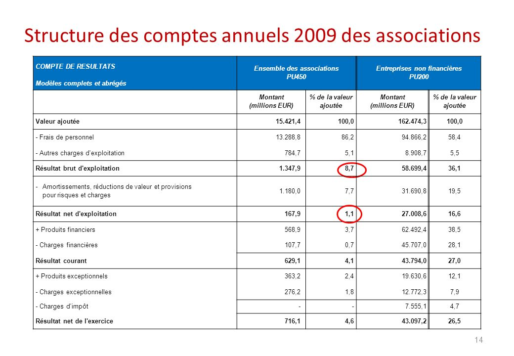 Structure des comptes annuels 2009 des associations