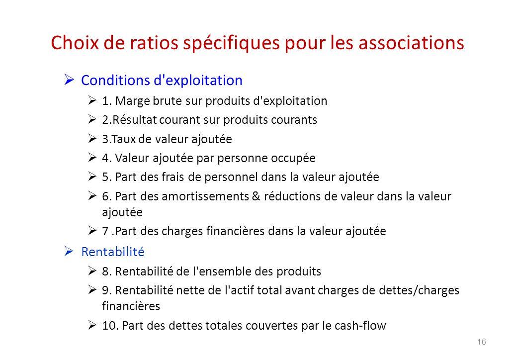 Choix de ratios spécifiques pour les associations