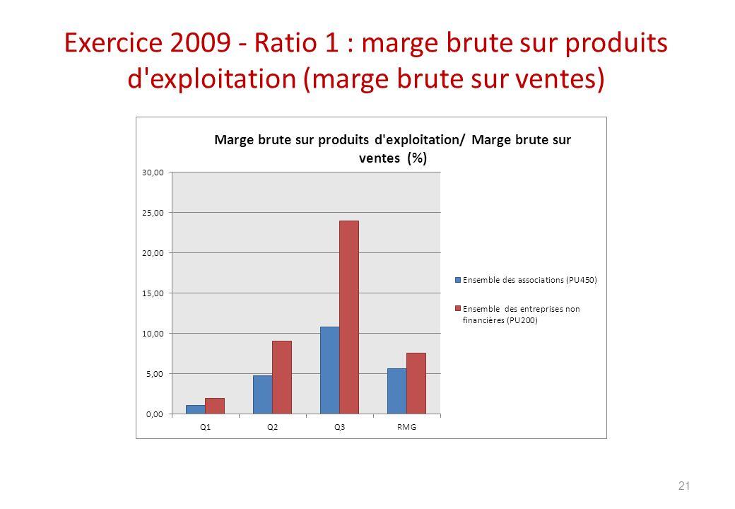 Exercice 2009 - Ratio 1 : marge brute sur produits d exploitation (marge brute sur ventes)