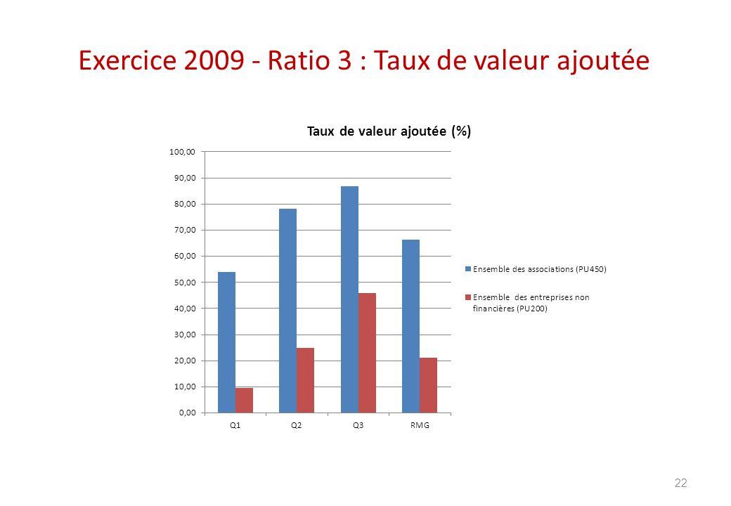 Exercice 2009 - Ratio 3 : Taux de valeur ajoutée
