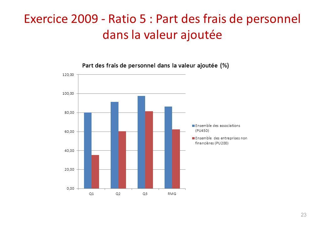 Exercice 2009 - Ratio 5 : Part des frais de personnel dans la valeur ajoutée