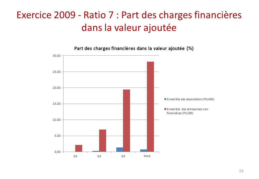 Exercice 2009 - Ratio 7 : Part des charges financières dans la valeur ajoutée