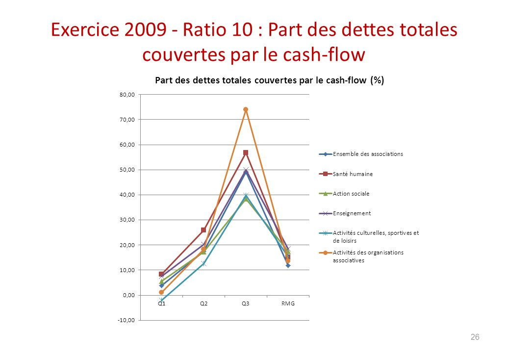 Exercice 2009 - Ratio 10 : Part des dettes totales couvertes par le cash-flow