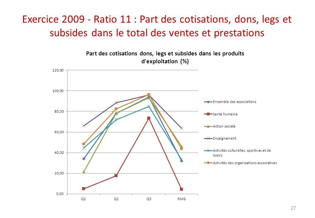 Exercice 2009 - Ratio 11 : Part des cotisations, dons, legs et subsides dans le total des ventes et prestations