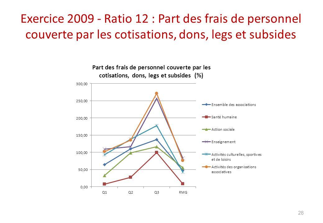 Exercice 2009 - Ratio 12 : Part des frais de personnel couverte par les cotisations, dons, legs et subsides