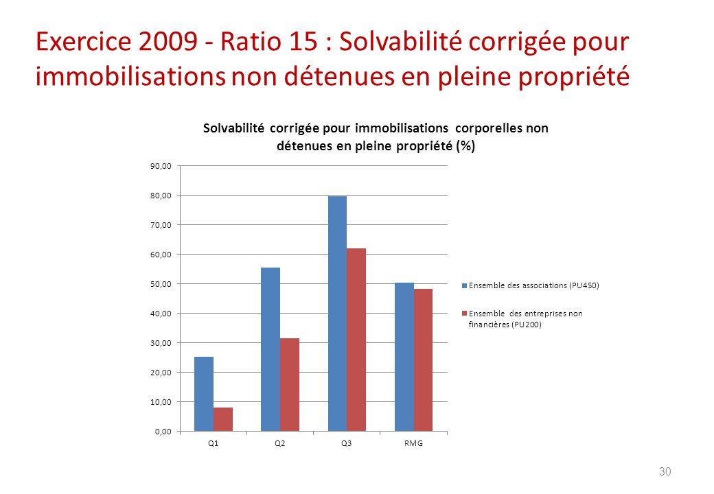 Exercice 2009 - Ratio 15 : Solvabilité corrigée pour immobilisations non détenues en pleine propriété