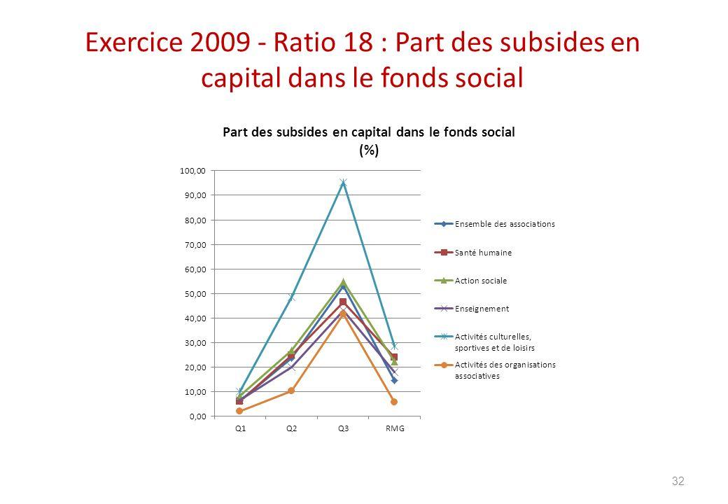 Exercice 2009 - Ratio 18 : Part des subsides en capital dans le fonds social