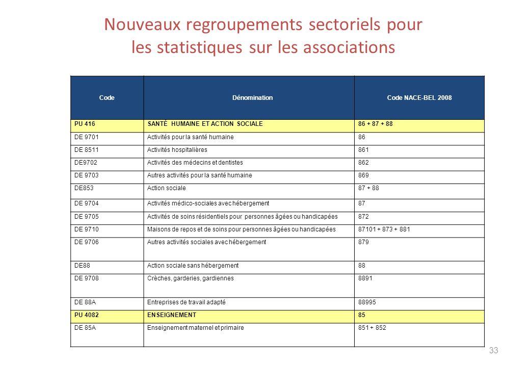 Nouveaux regroupements sectoriels pour les statistiques sur les associations