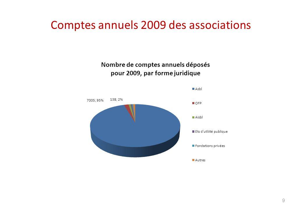 Comptes annuels 2009 des associations