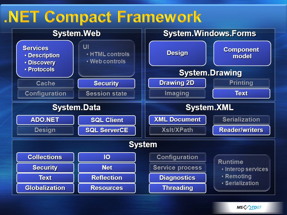 .NET Compact Framework System.Web System.Windows.Forms System.Drawing