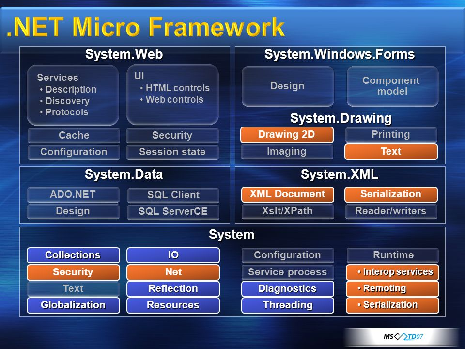 .NET Micro Framework System.Web System.Windows.Forms System.Drawing