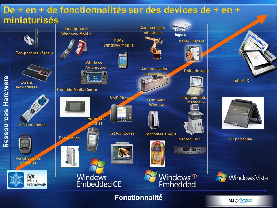 De + en + de fonctionnalités sur des devices de + en + miniaturisés