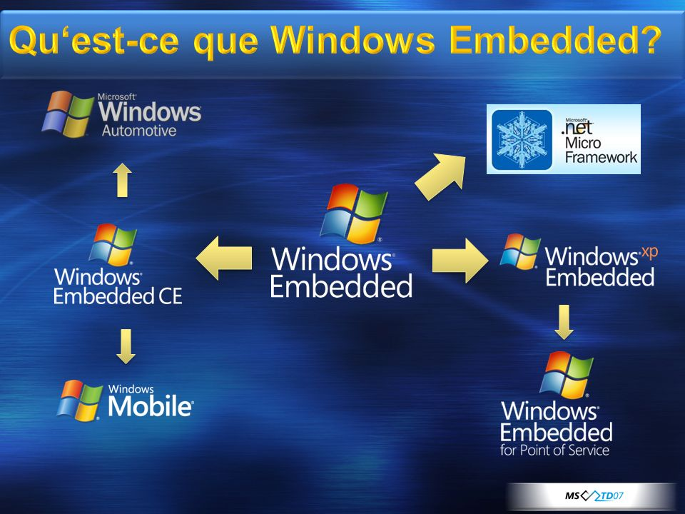 Qu'est-ce que Windows Embedded