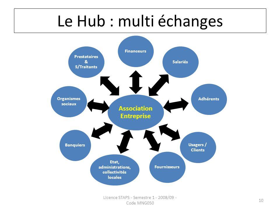 Le Hub : multi échanges Association Entreprise Financeurs Salariés