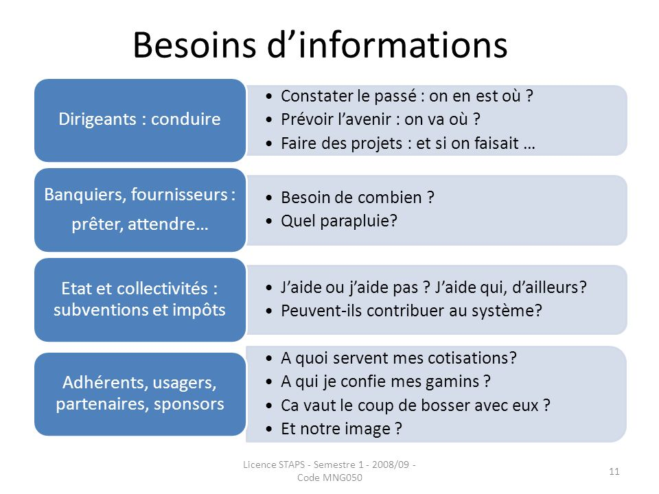 Besoins d'informations