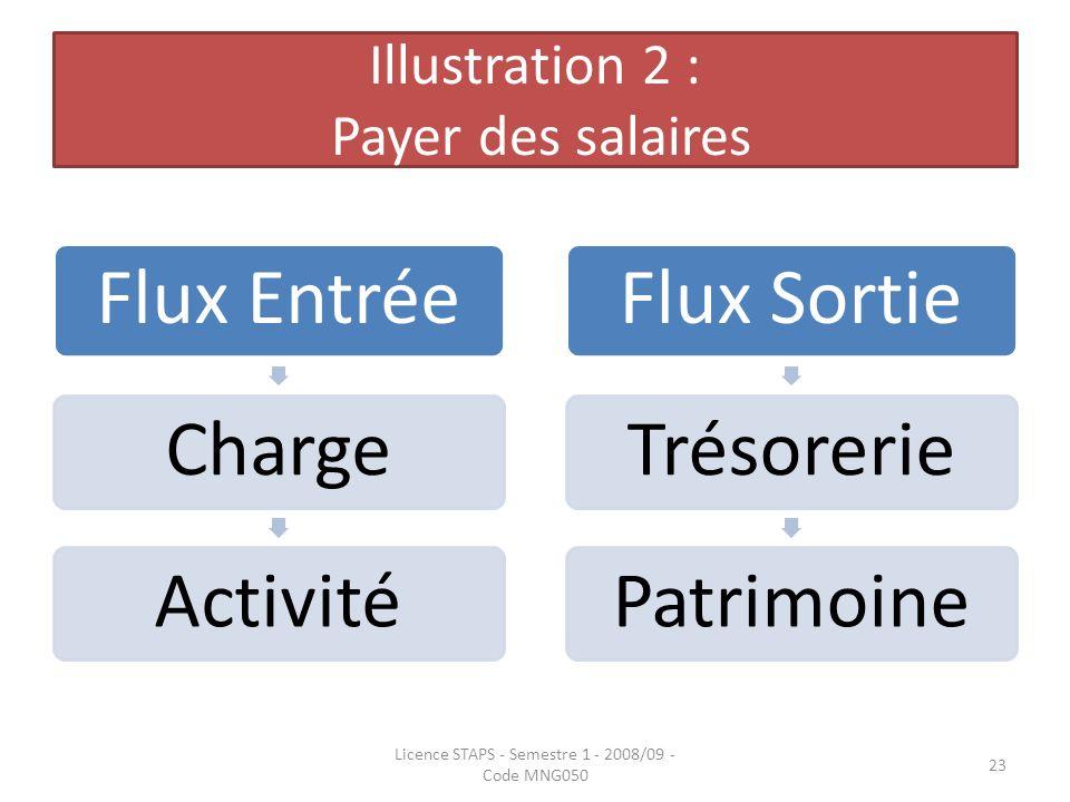 Illustration 2 : Payer des salaires
