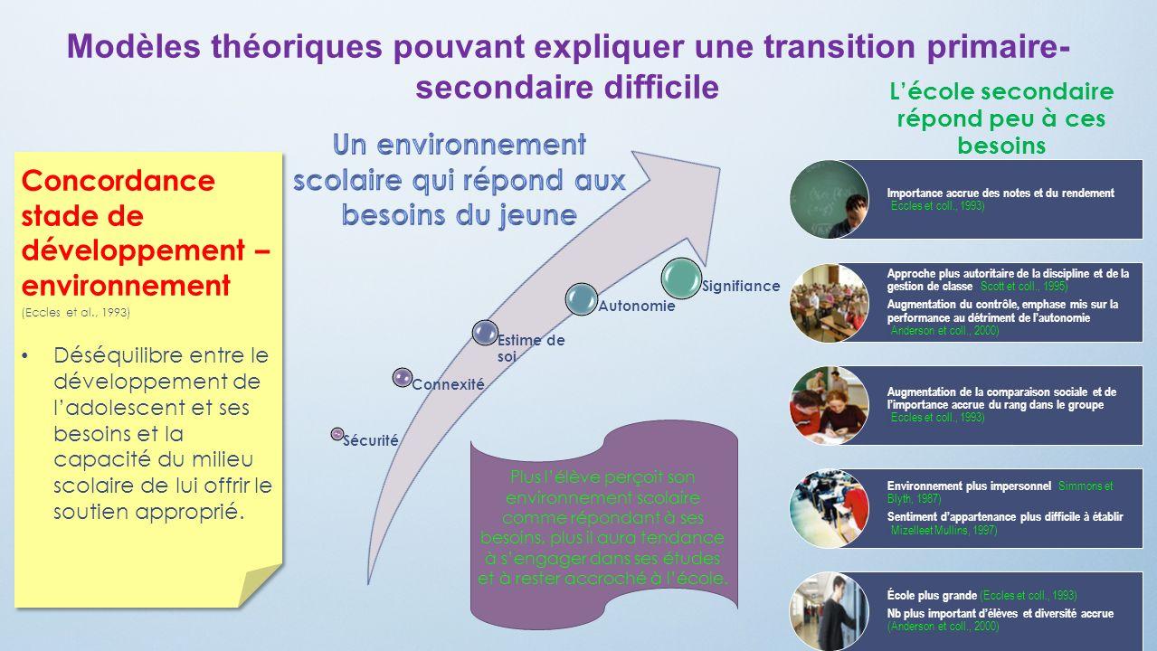 Modèles théoriques pouvant expliquer une transition primaire-secondaire difficile