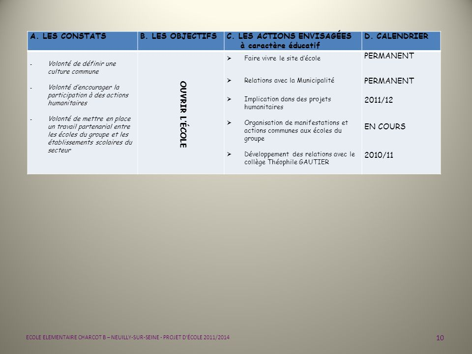 C. LES ACTIONS ENVISAGÉES à caractère éducatif D. CALENDRIER