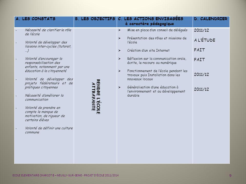 C. LES ACTIONS ENVISAGÉES à caractère pédagogique D. CALENDRIER