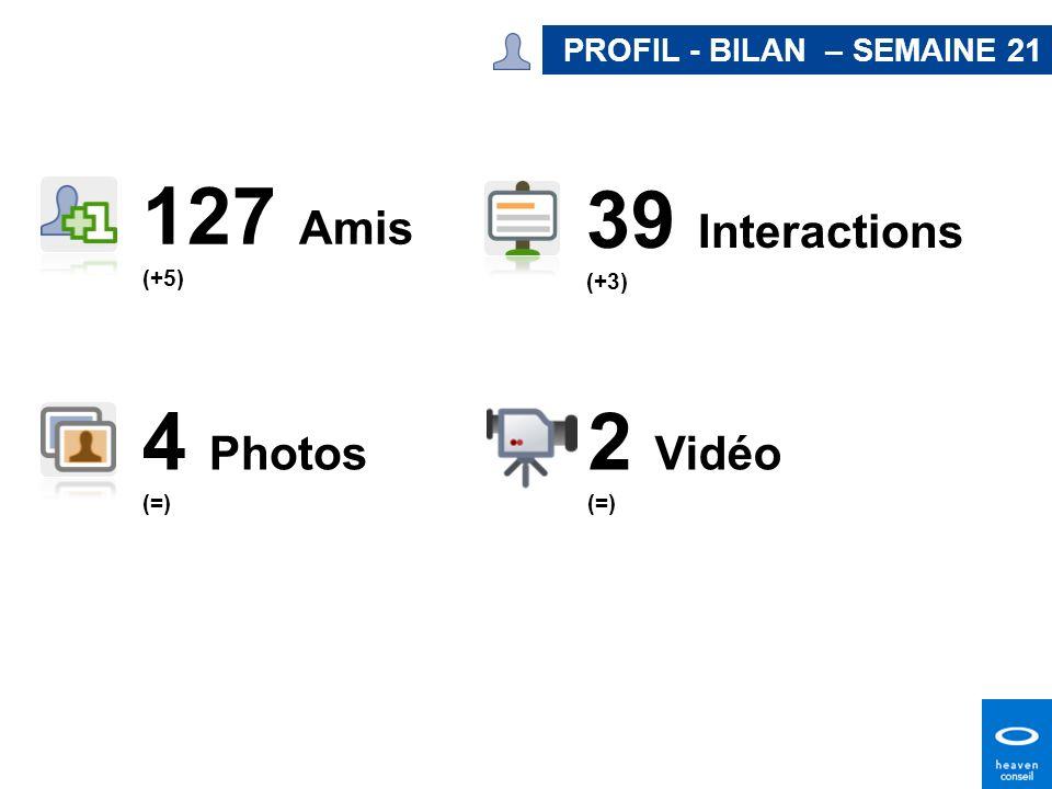 127 Amis 39 Interactions 4 Photos 2 Vidéo PROFIL - BILAN – SEMAINE 21