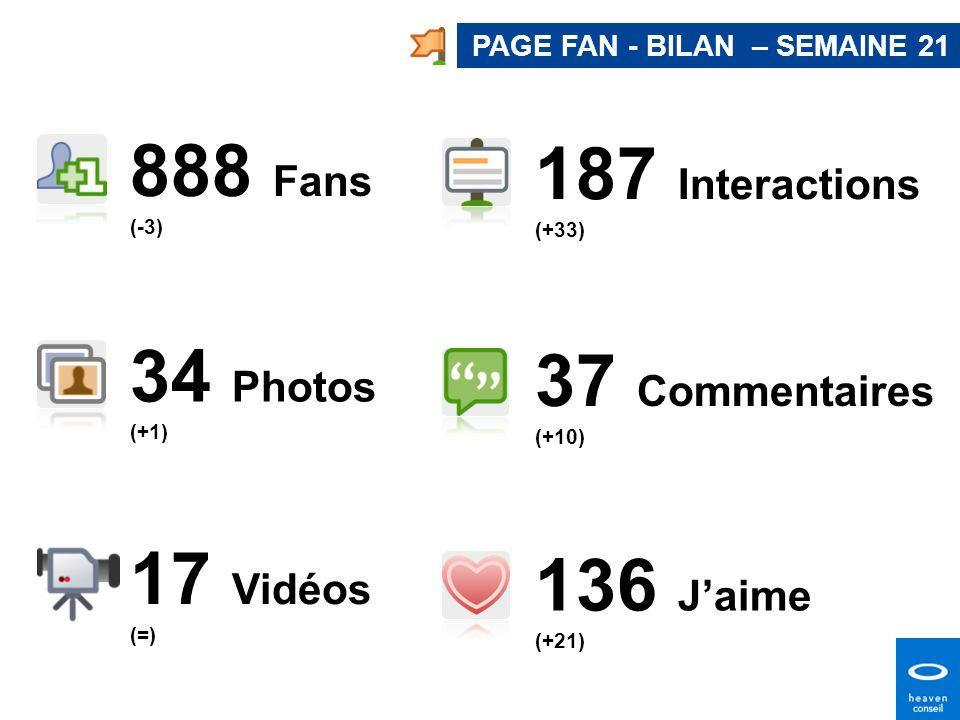 888 Fans 187 Interactions 34 Photos 37 Commentaires 17 Vidéos
