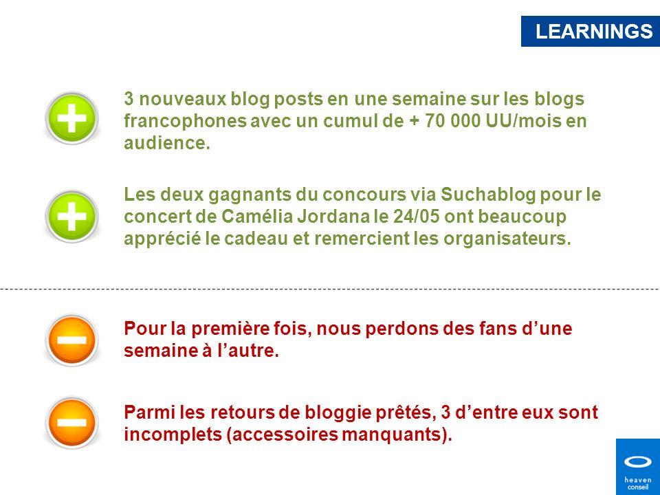 LEARNINGS3 nouveaux blog posts en une semaine sur les blogs francophones avec un cumul de + 70 000 UU/mois en audience.
