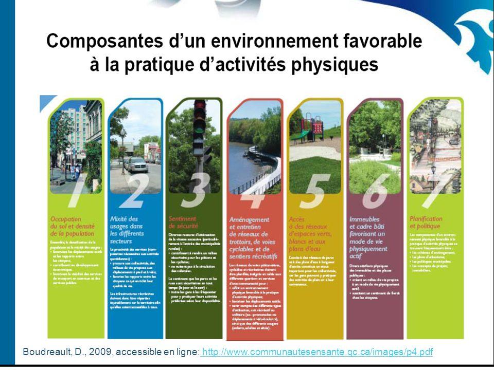 Figure 1 Modèle conceptuel : les liens entre l'environnement bâti, les habitudes de vie et le poids corporel